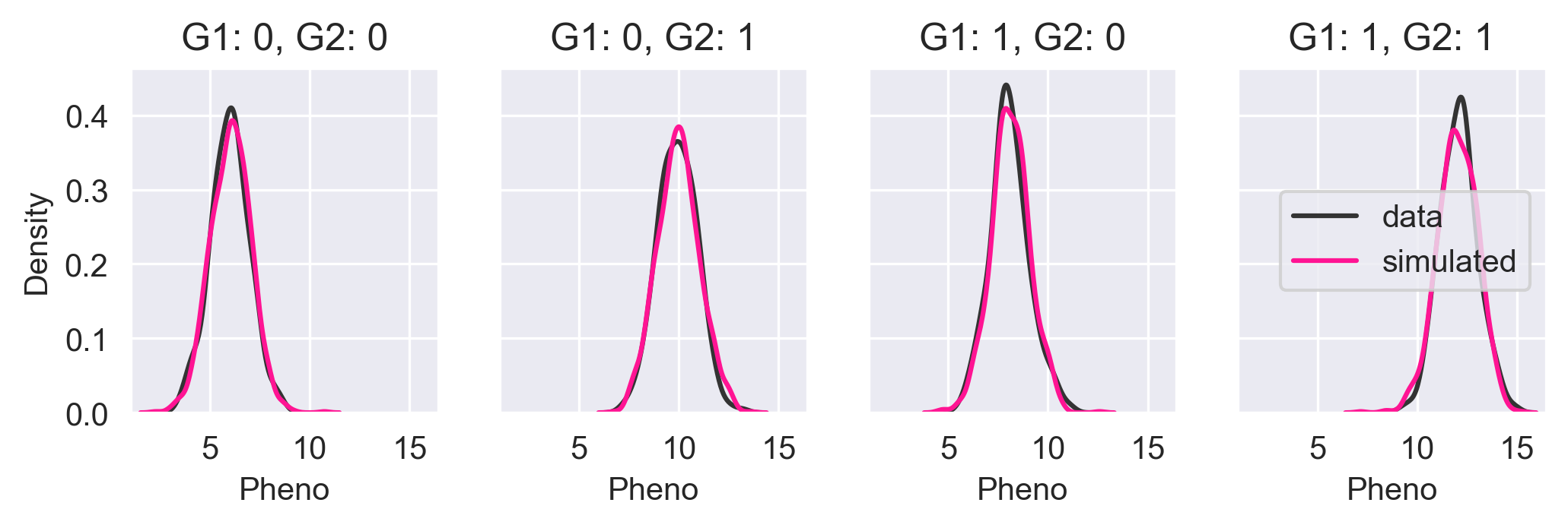 Core simulated data versus the observed data